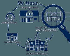 Ihre Immobilie aus verschiedenen Perspektiven, Bank, Sachverständiger, Architekt, Finanzamt, Käufer und Eigentümer
