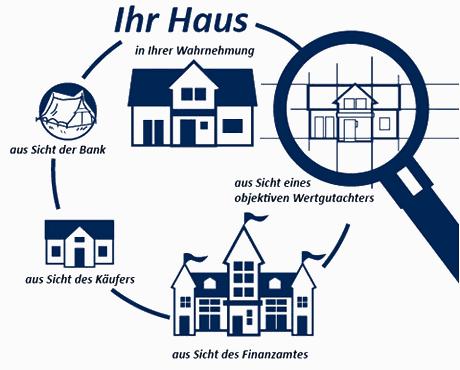 Ihr Haus aus verschiedenen Perspektiven Als Sachverständige für Immobilienbewertung erstellen und prüfen wir für Sie Verkehrswertgutachten in Emmendingen. Wir ermitteln unabhängig und fair den Marktwert Ihrer Immobilie in Emmendingen und dem Umland. Sie erhalten professionelle und ausführliche Immobiliengutachten. Diese werden unter Berücksichtigung der gesetzlichen Vorgaben marktkonform angefertigt. Selbstverständlich arbeiten wir für Malterdingen und die Regio auch Kurzgutachten für private Zwecke aus. Darüber hinaus beraten wir Sie kostenlos und unverbindlich bei inhaltlichen Fragestellungen zu Ihrer Immobilie. Wir ermitteln für Sie den aktuellen Verkehrswert und den erzielbaren Marktpreis. Sie erhalten von uns damit eine realistische Einschätzung, welcher Verkaufspreis bei Ihnen vor Ort am Markt erzielbar ist.
